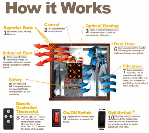 How Infrared Heater Works