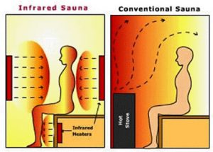 the perfect situation for an infrared heaters