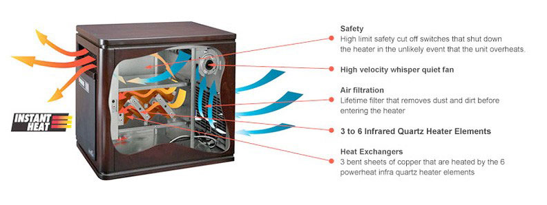 working Principle of infrared heater